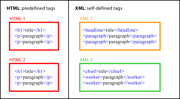 html vs xml essay Xml vs html xml stands for extensible markup language it is defined in the xml 10 specification, which is developed by the w3c (world wide web.
