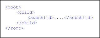 XML's elements