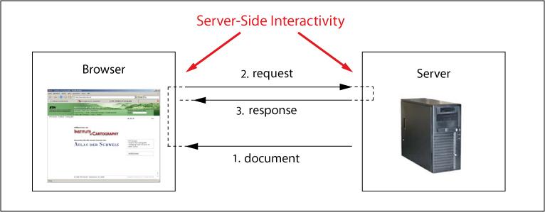 Bagian client tidak sama dengan server ondynamic for Consul server vs client