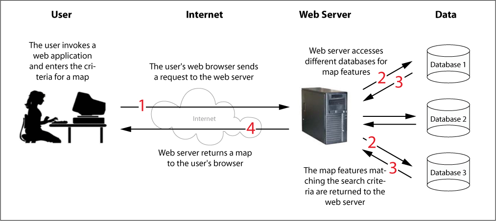 how web server works Scale up your server iq with a look at how servers work, common types of  dedicated  the server acts as the lifeblood of the network, providing both web  and.