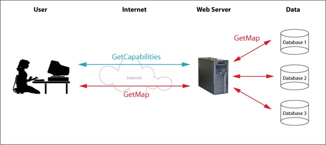 introduction to web servers and their features pdf